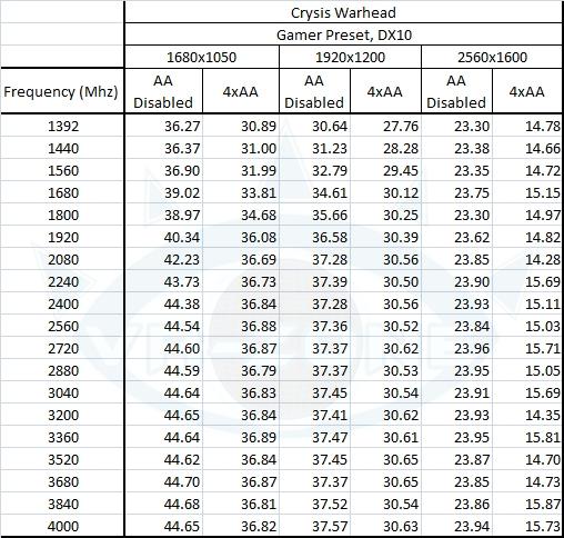 cpufps crysiswh table - Rendimento de um Core i7 desde 1,4GHz até 4 GHz