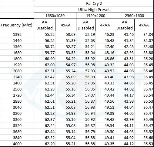 cpufps fc2 table - Rendimento de um Core i7 desde 1,4GHz até 4 GHz