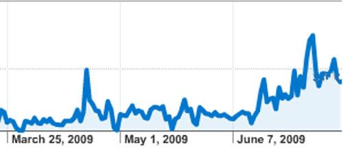 twitana - Brasil é o país que tem maior participação no Twitter