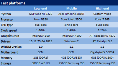 Benchmarks: Windows 7 final x Vista x XP