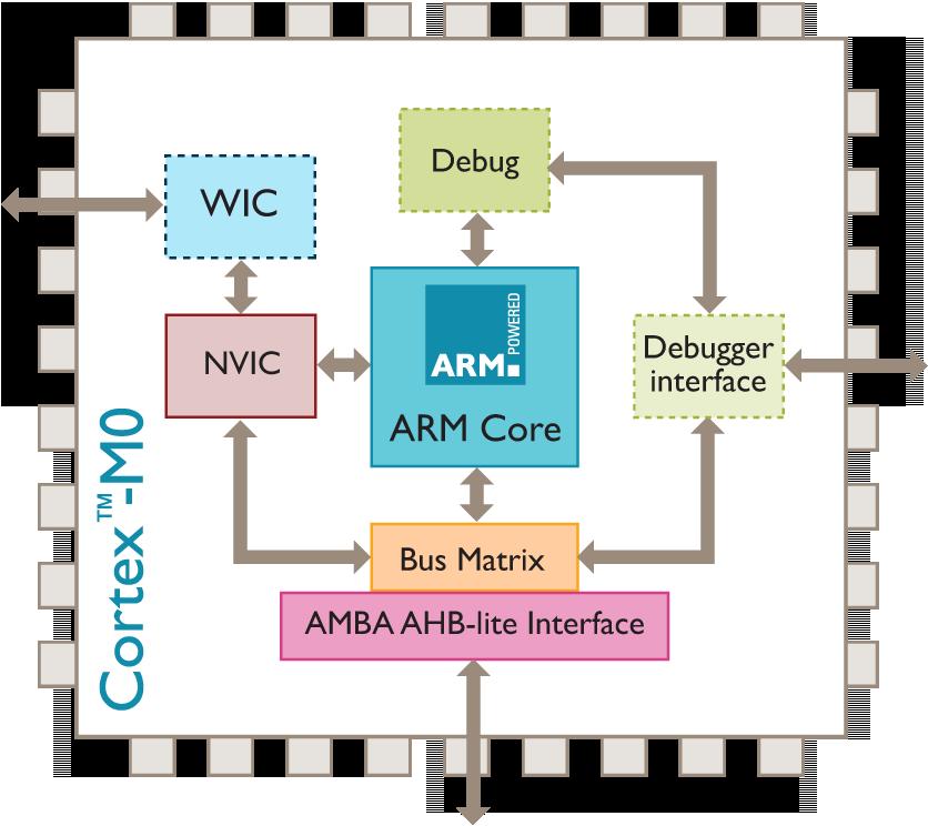 cpu cortex - ASUS nega smartbooks com processador ARM e sistema Android