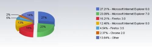 market share julho navegadores - Microsoft encoraja usuários a abandonar IE6