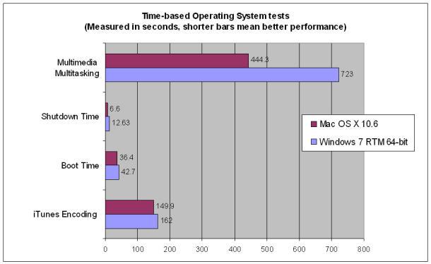 Time based 610x374 - Windows 7 vs Snow Leopard