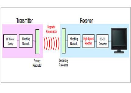 sony01 - Sony mostra sistema de alimentação sem fio de 60W
