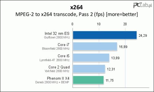 500x x264 p2 - Primeiras provas do Intel Core i9
