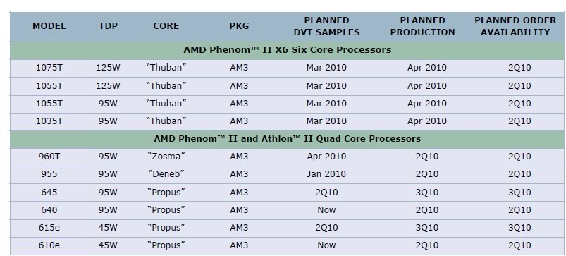 13063 roadmap new2 - Zosma é a nova CPU de 45nm e quatro núcleos de AMD