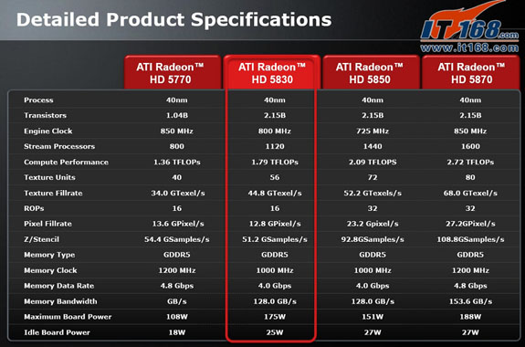 AMD Radeon HD 5830 specs 01 - Detalhes finais e oficiais Radeon HD 5830