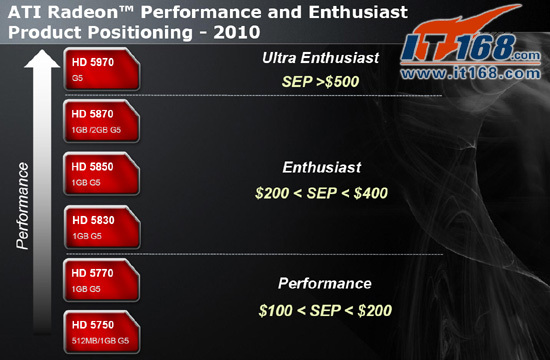 AMD Radeon HD 5830 specs 03 - Detalhes finais e oficiais Radeon HD 5830