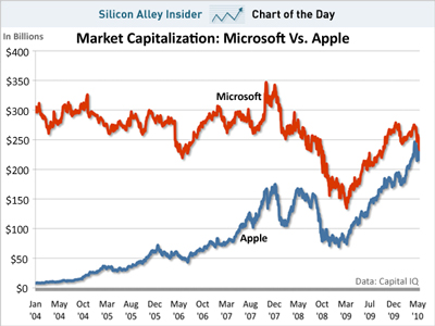 chart of the dat apple microsoft market capitalization may 2010 - Apple ultrapassa a Microsoft