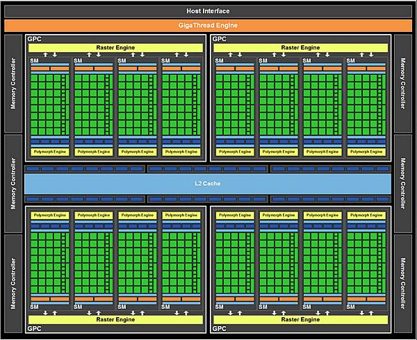 f g 2 - NVIDIA: Tudo está sob controle, poderemos liberar o GPU com 512SP no Futuro