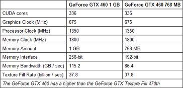 NVIDIA GTX460 1 - Primeiros dados da GTX 460
