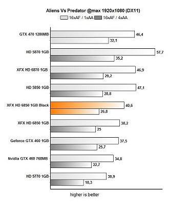xfx avp321312e21 - Review: XFX Radeon HD 6850 Black Edition