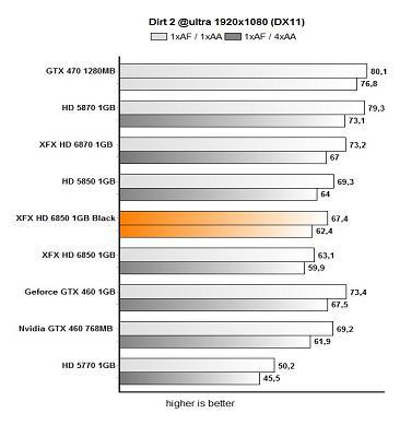 xfx dirt12312d21 - Review: XFX Radeon HD 6850 Black Edition