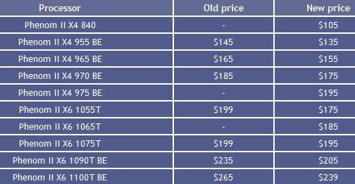 AMD PhenomII feb price list - AMD baixa o preço de vários processadores Phenom II X4 e X6.