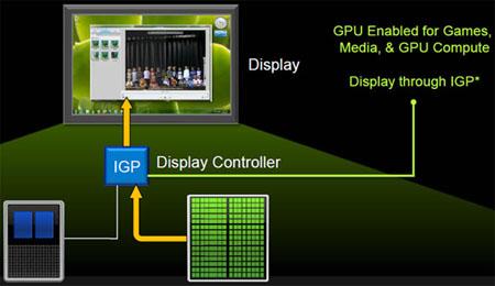 87950 nvidia optimus technology - A tecnologia NVIDIA Synergy será lançada no Computex