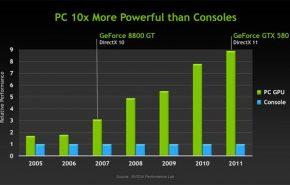 20119251845 1 290x185 - NVIDIA estima que os PCs têm nove vezes mas potência que os consoles