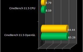 windows 8 cinebench 290x185 - Comparação entre Windows 8 e Windows 7 de 64 bits