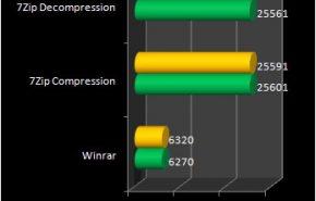 windows 8 compresion 290x185 - Comparação entre Windows 8 e Windows 7 de 64 bits