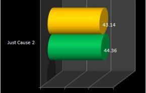 windows 8 just cause 290x185 - Comparação entre Windows 8 e Windows 7 de 64 bits
