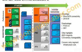 Primeiros detalhes dos chipsets AMD 1090FX e 1070.