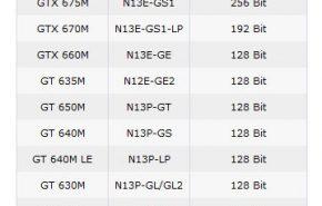 Filtrados detalhes das GeForce 600M de NVIDIA