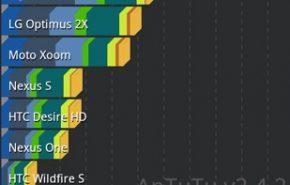 A Asus Transformer Prime arrasa em rendimento com seu Tegra 3