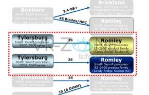 Sandy Bridge-E de oito núcleos para servidores em 2012.