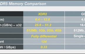 AMD tem licenças para utilizar XDR2.