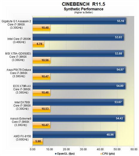 Synthetic 03 - Analise entre 5 placas mãe com chipset Intel X79