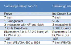 4073338073 290x185 - Todos os detalhes do nova Tablet Samsung Galaxy Tab 2