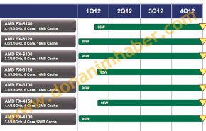 Três novos processadores AMD FX com TDP de 95W
