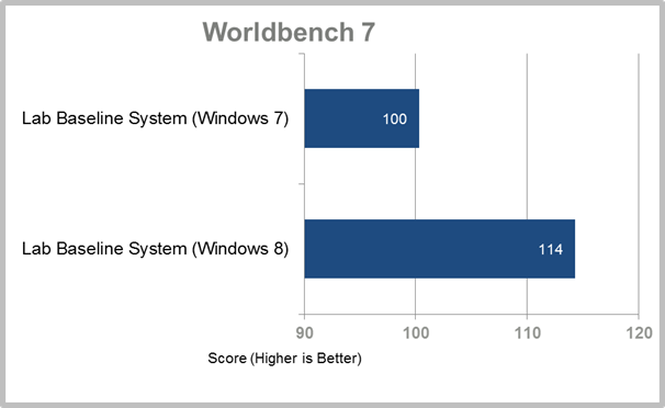1187158 worldbench7 11338877 - Windows 8 melhora os resultados de Windows 7 nos benchmark