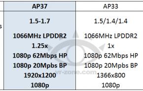 NVIDIA prepara um novo Tegra 3 mais rápido
