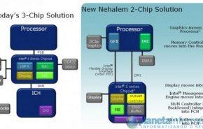 Intel está preparando mais 5 chipsets
