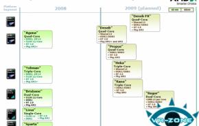 Roadmap da AMD desvelado