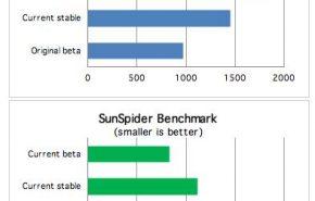Nova beta do Chrome, até um mais 35% rápido