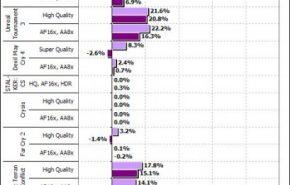 Processador Intel Core i7 vs. Quad-Core em rendimento gráfico com gráficas de gama alta