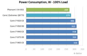 Overcloking e consumo nos novos Core i7 975 e 950