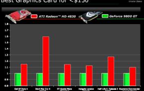 Rendimento aproximado da Radeon HD 4830.