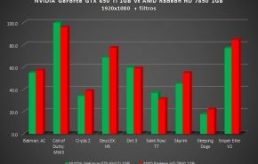 Comparativo: NVidia GTX 650 contra AMD 7850 HD 1GB
