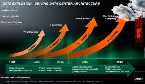 Anunciados os novos AMD Opteron Abu Dhabi, Piledriver para servidores