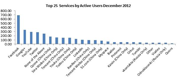 2013 01 27 image 1 - Google + já tem mais usuários que Twitter e Youtube