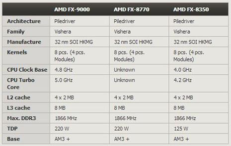 18a - Novo AMD Centurion FX-9000 de quase 5 GHz
