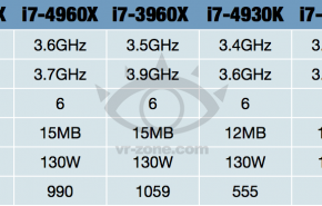 Filtrado os preços dos novos processador Intel Ivy Bridge-E