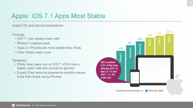 Estudio-estabilidad-iOS-Android-2