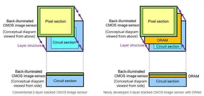 33690 24099b3f - Sony revela novo Sensor de câmera com DRAM que grava a 1.000 FPS
