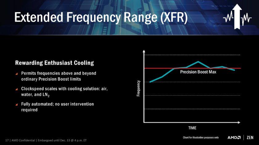 AMD RYZEN ZEN CPU XFR 840x473 - AMD Ryzen 7 1700: Especificações confimadas, o novo rival do i7-6900k