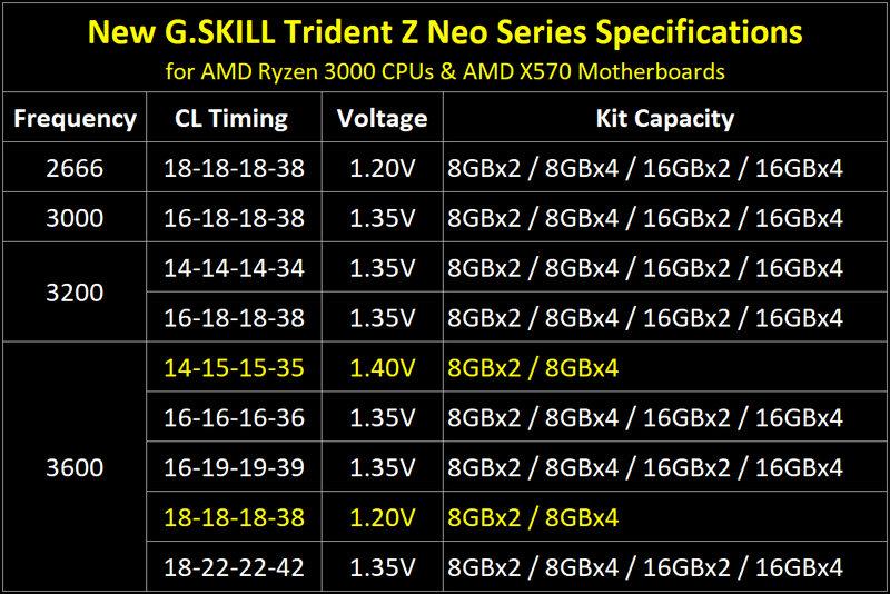 kjbhkjgjhvj - Trident Z Neo, Novas memórias de alto desempenho para Ryzen 3000