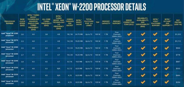 1366 2000 1 646x307 - Novos processadores Intel X-Series e Xeon W: duas vezes mais rápido e até 50% mais barato