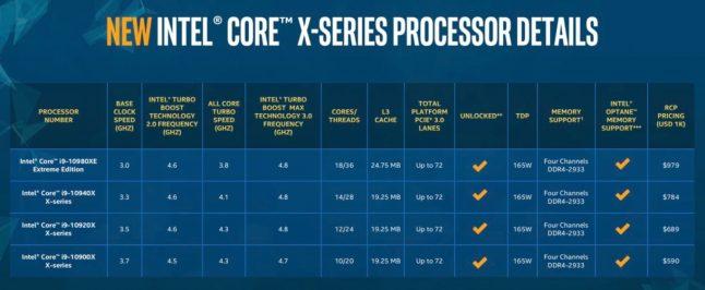1366 2000 2 646x266 - Novos processadores Intel X-Series e Xeon W: duas vezes mais rápido e até 50% mais barato